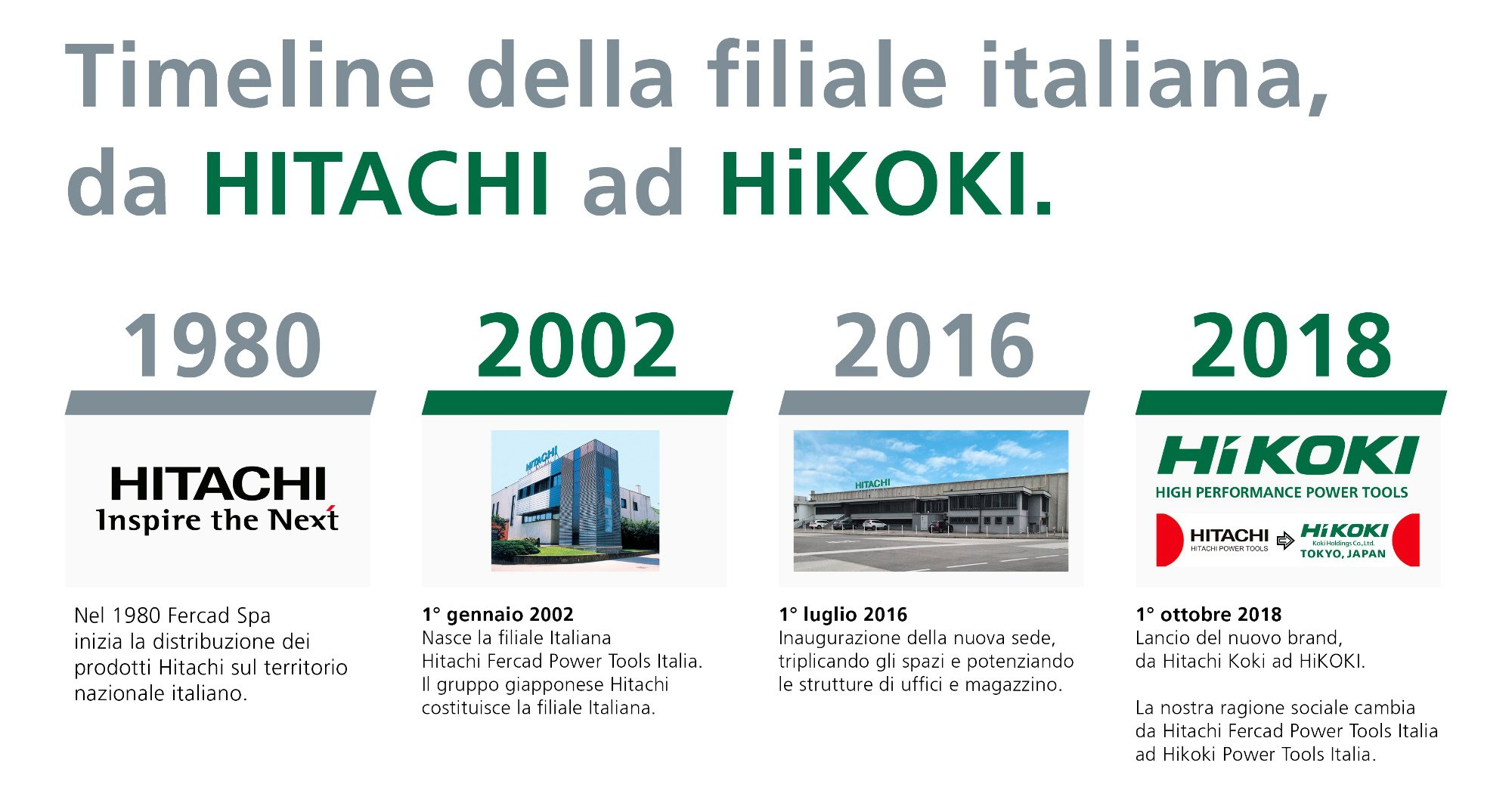 Azienda Timeline_Hitachi_ad_HiKOKI_itali.jpg (Art. corrente, Pag. 1, Foto normale)